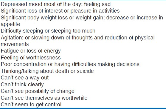 Table 1: Symptoms of depression (adapted from American Association of Suicidology)<sup>[12]</sup>