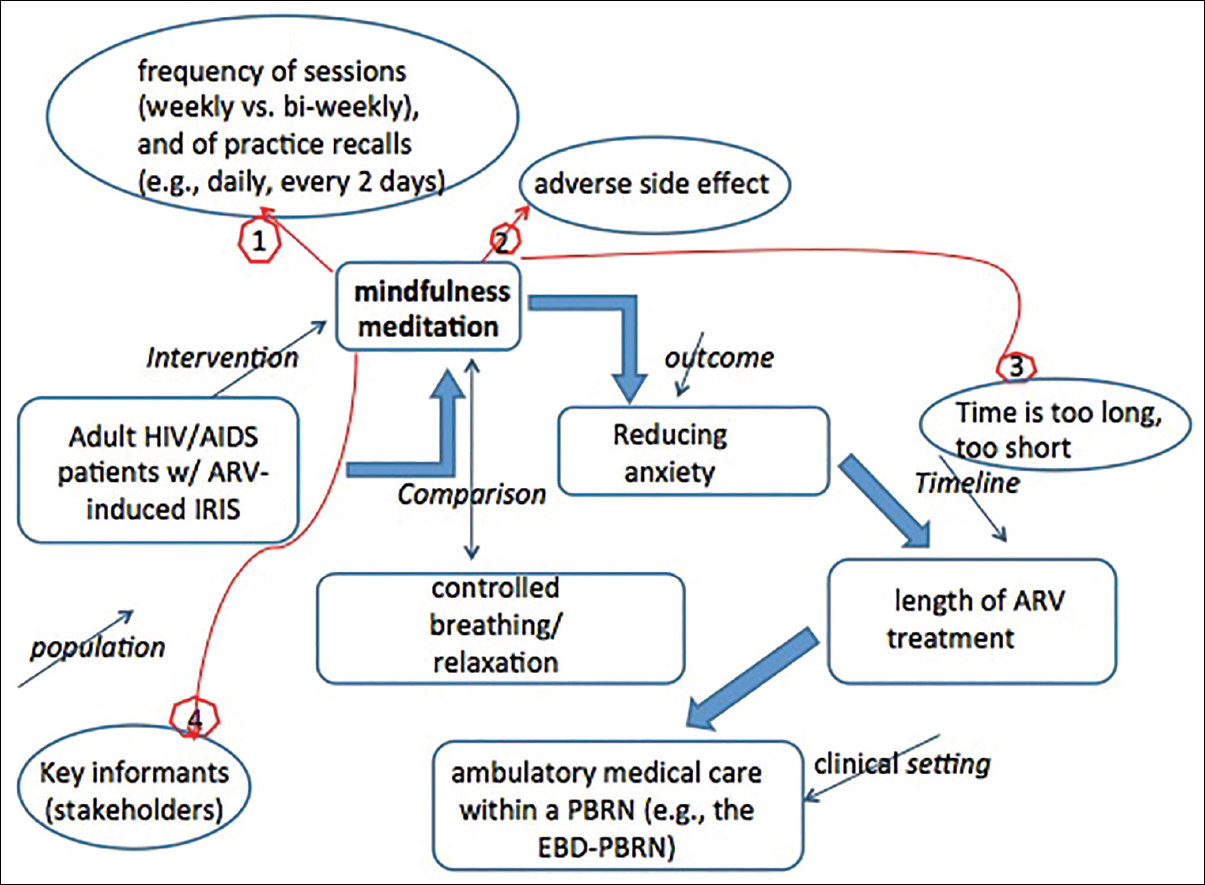 Figure 1: Analytical framework for mindfulness meditation in IRIS. The figure shows the analytical framework for the proposed CER about the intervention (I) (in italics) of mindfulness meditation (MM) and the comparator (C) of controlled breathing and muscle relaxation, administered in a population of patients (P) with HIV/AIDS treated with ARV in pursuit of the clinical outcome (O) of decreased anxiety during a timeline (T) of the length or ARV treatment in the clinical setting (S) proffered by ambulatory dental care within a practice-based research network such as the Evidence-Based Decisions Practice-Based Research Network (EBD-PBRN). Associated with this PICOTS question, are four key questions (KQs 1-4) revealed after consultation with key informants during the process of refinement of PICOTS. All KQs qualify for greater certain specifications of MM intervention (I) (e.g., how often should the directed sessions of MM or the individual sessions of practice be held? KQ1); what might be the adverse effects of engaging in MM on psychoemotional health and well-being? KQ2; might the proposed intervention be actually too short or might it be too long? KQ3; who might be the additional key informants (i.e., stakeholders)? KQ4. Cognizant that additional and more incisive KQs will arise to better inform this CER approach, we propose this figure simply to represent the process