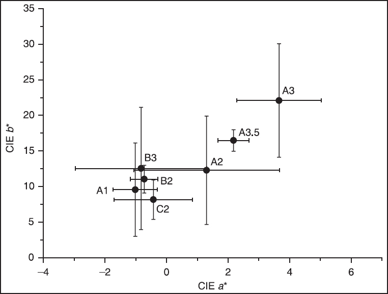 Figure 6: Distributions of CIE <i>a*</i> and <i>b*</i> of commercial resin composites