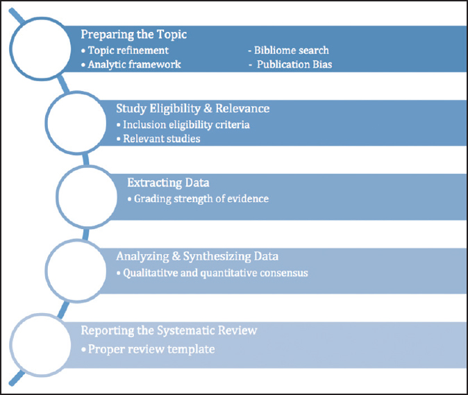 Figure 1: Schematic representation of the systematic review process. The systematic review protocol involves 5 essential steps, each delineated by its own set of subprocesses and criteria