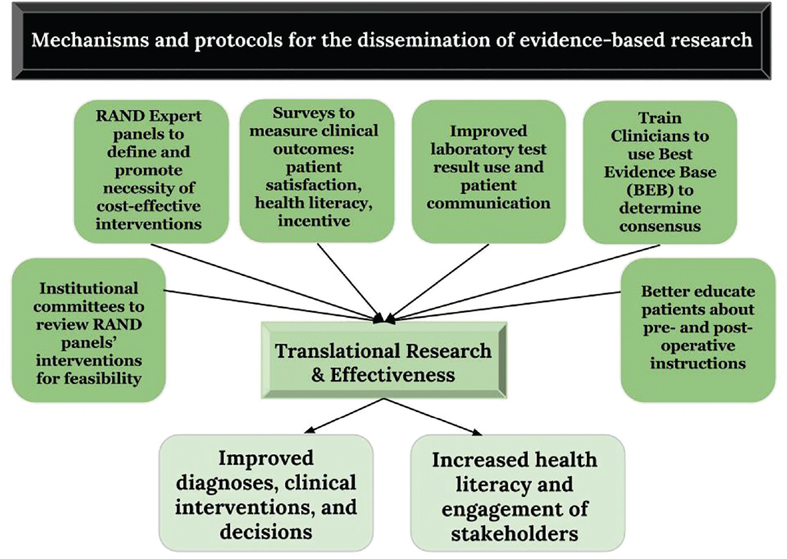 Figure 3: Dissemination and Utilization of Research Results [Moura <i>et al</i>. 2013] The following mechanisms and protocols were discussed in relation to their potential to improve dissemination and utilization of the best available evidence