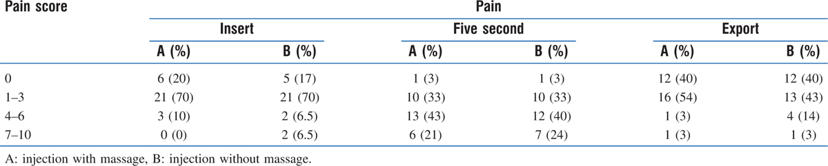 Table 1: VAS scores of the injection pain with and without the massage at different intervals
