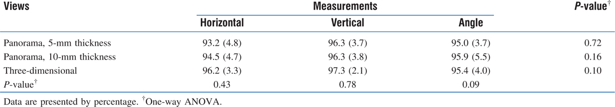 Table 1: The mean (SD) accuracy of the measurements in the linear (horizontal and vertical) and angular measurements