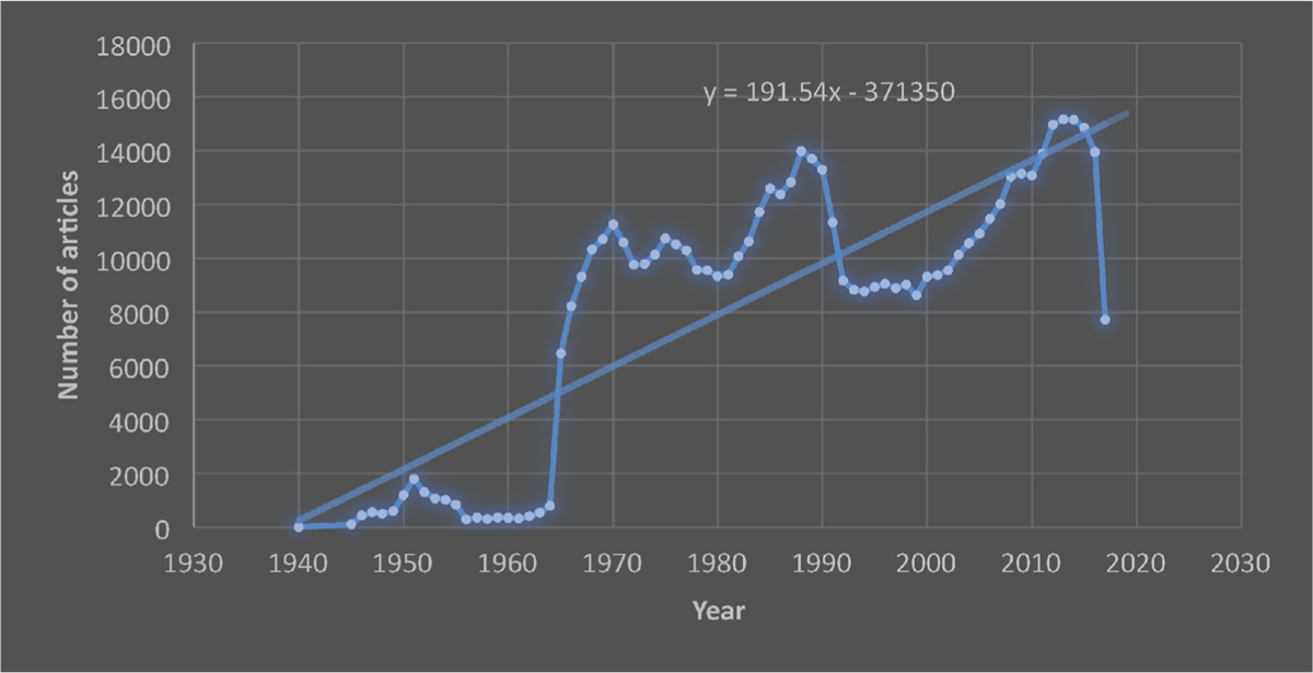 Figure 1: Number of dental articles according to PubMed data. Also, the linear trend-line analysis of data is presented