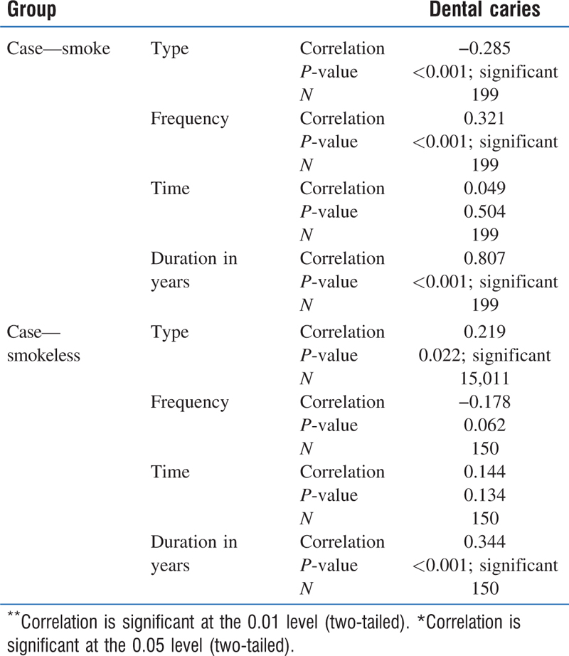 Table 1: Correlation between tobacco usage in both the forms with type, duration, time, and frequency with <i>P</i> values